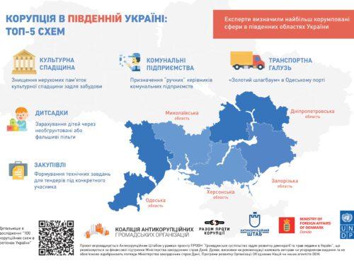 Топ-5 корупційних схем Південної України: на чому крадуть в Херсонській області?